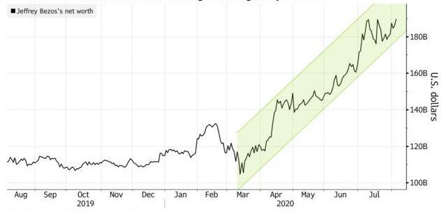 Evolución de la fortuna de Jeff Bezos (Bloomberg)